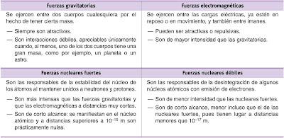 caracter�sticas 4 fuerzas