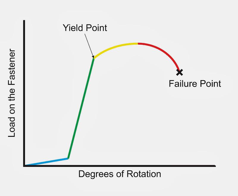 fastener axis diagram