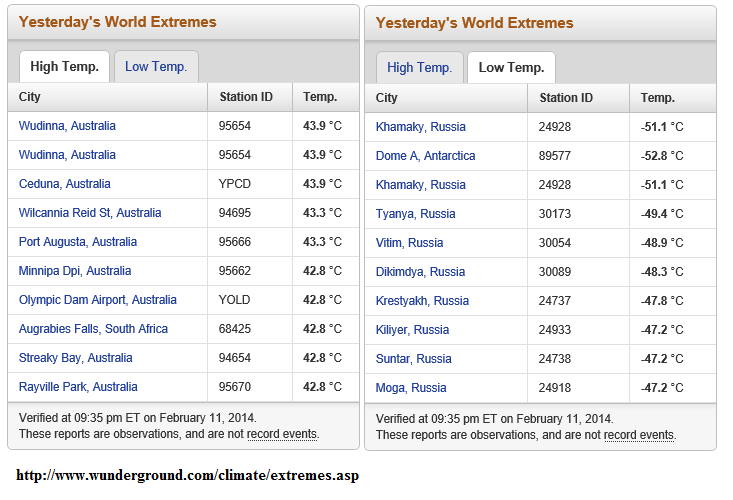 11th feb  2014 heat and cold extremes global