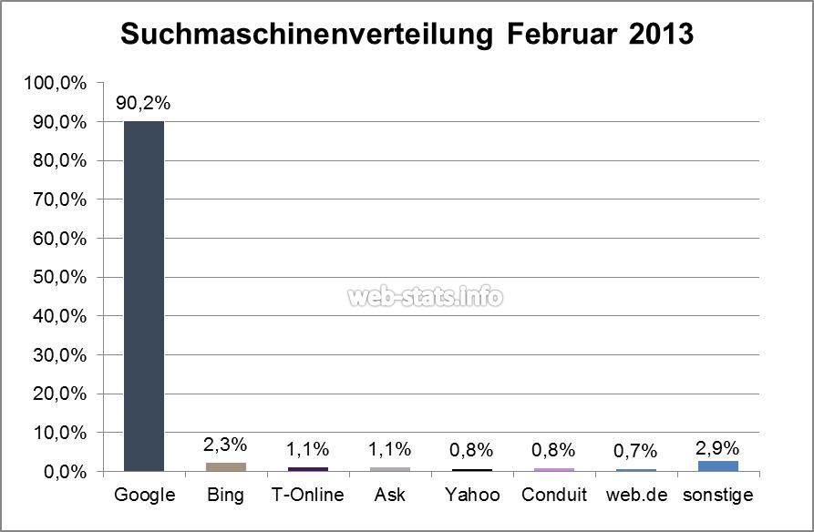 Google Search Marktanteil