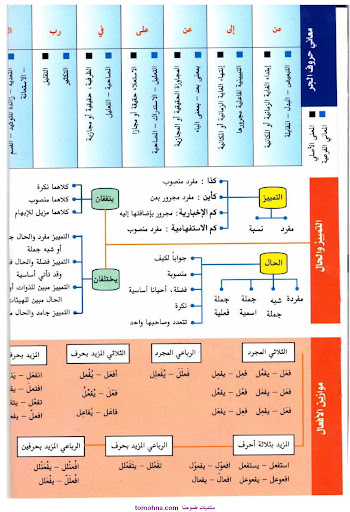 مطويات كليلك في النحو - لغة عربية - 5.htm3.jpg