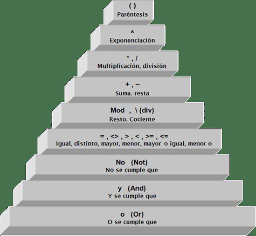 prioridad operadores javascript