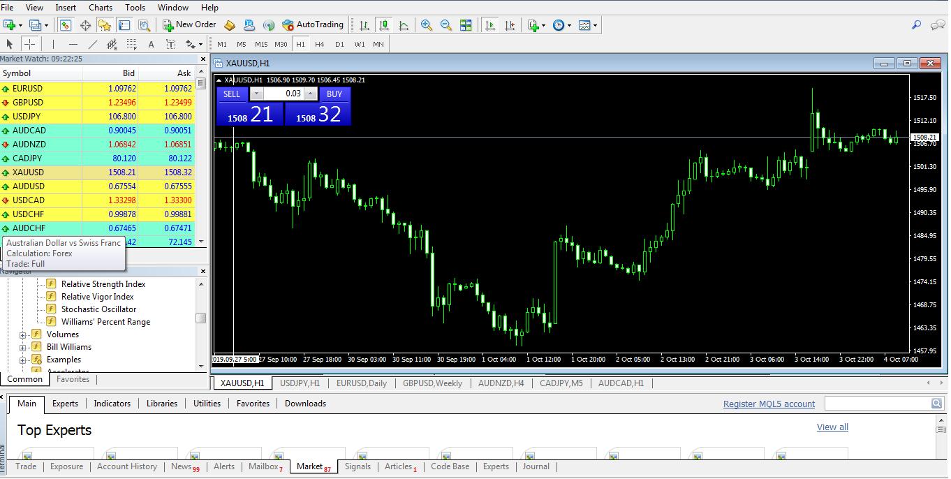 Hướng dẫn MT4 chi tiết giúp các trader biết cách sử dụng phần mềm này hơn