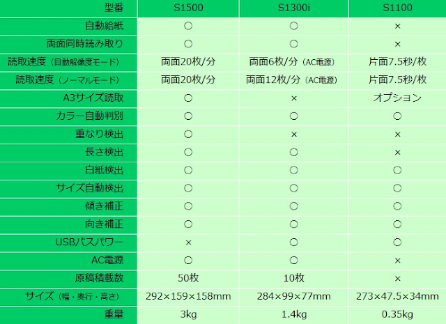 ScanSnap S1500、S1300i、S1100の性能比較一覧表