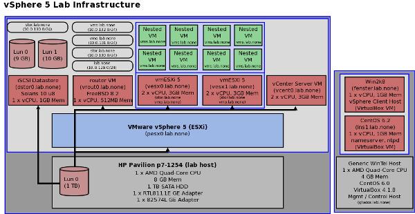 vSphere 5 Lab Infrastructure