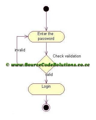 activity diagram for telephone directory system   cs   case    activity diagram for login module