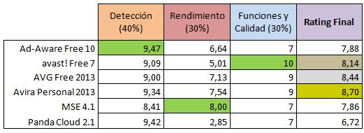 Comparación Antivirus Gratuitos 2012