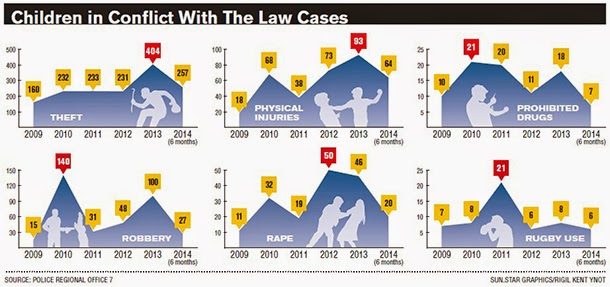 Children in conflict with the law cases