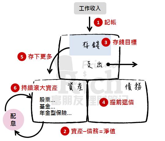 財務優化6步驟流程圖