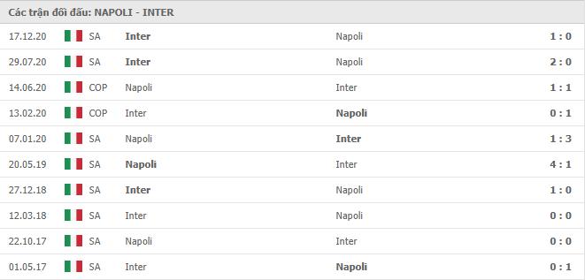 10 cuộc đối đầu gần nhất giữa SSC Napoli vs Inter