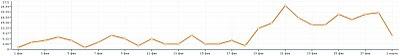 Увеличение заработка в medianet.adlabs.ru - AMN
