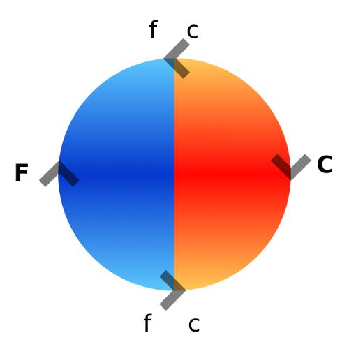 Schéma d'évolution simpliste de la valeur en vertu de la dualité