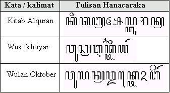 Indahnya Bahasa Jawa Aksara Swara