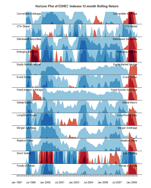 Horizon plots with ggplot2, sort-of