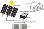 Solarni sustav MVV OFF/ON-Grid za kućanstvo br. 32