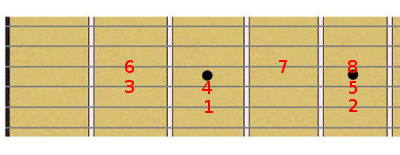 C major scale degrees on a guitar fretboard