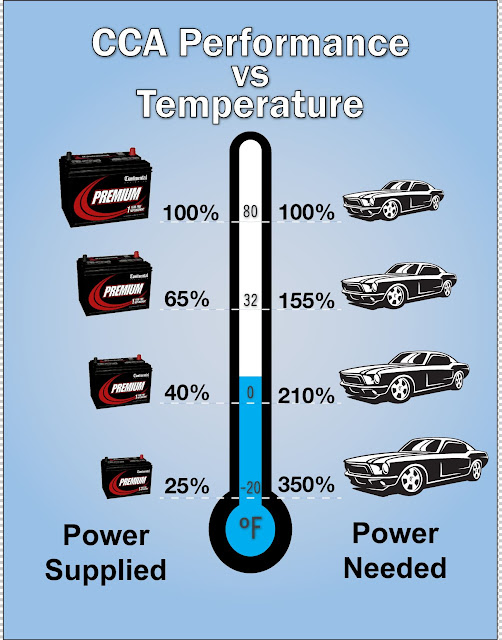 How Much Water Should Be In A Car Battery