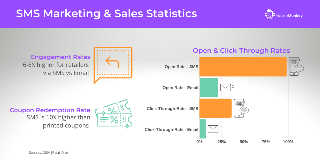 What is SMS? SMS Marketing Stats