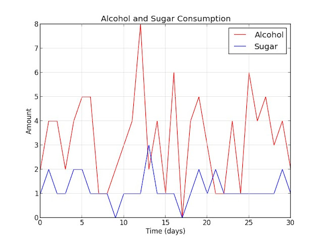 Alcohol and Sugar Consumption