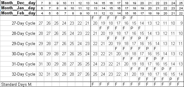 how to use calendar method tagalog