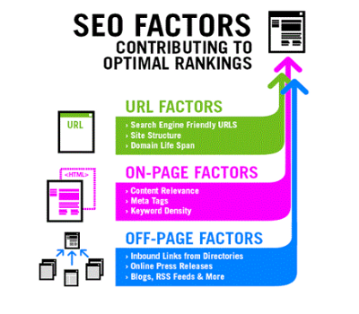 Strengthen Your Blog By Using Organic SEO