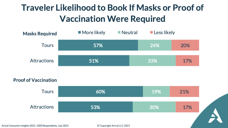 Most U.S. Tour, Attraction Guests OK with Vaccine, Mask Mandates Arival Douglas quinby