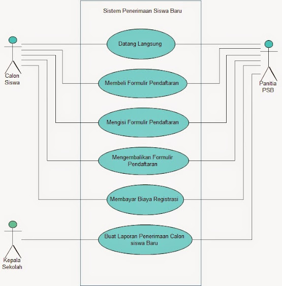 Kp1022464363 widuri use case diagram penerimaan siswa baru ccuart Choice Image
