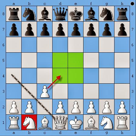 học cờ vua | nguyên lý khai cuộc