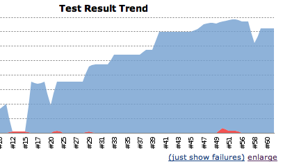 Jenkins Test Result Trend 의 낙폭