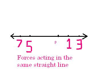 Forces acting in the same straight line