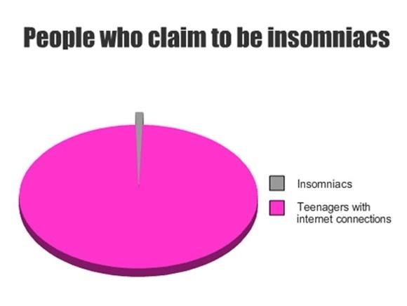 Insomniacs Chart