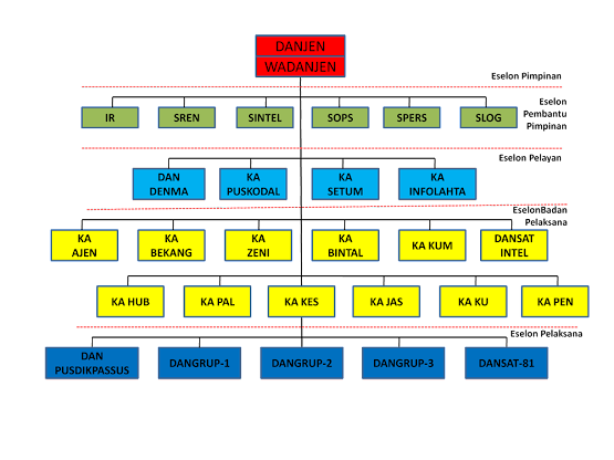 Organizational Structure of Kopassus