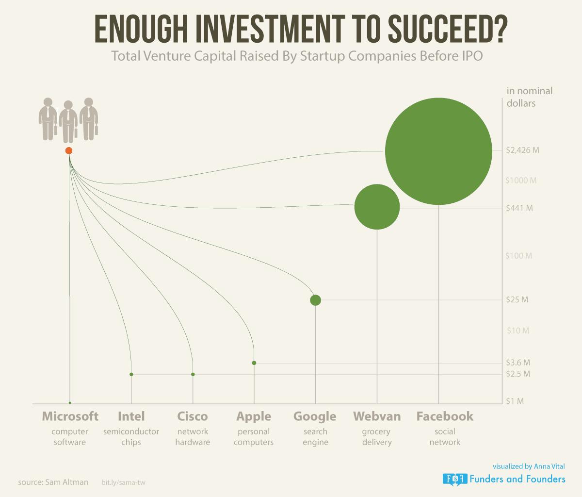 Cuánto dinero necesitas para crear una startup