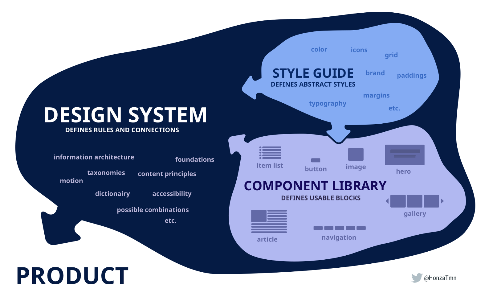 design system rules chart
