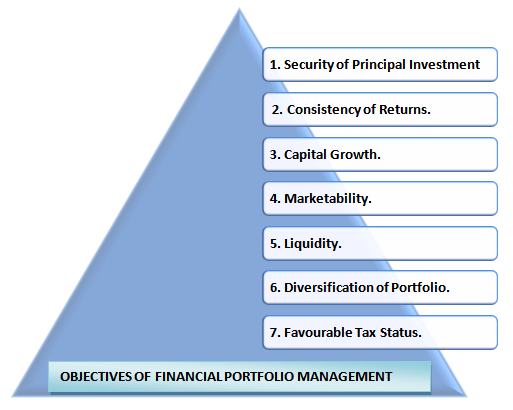Objectives of portfolio management