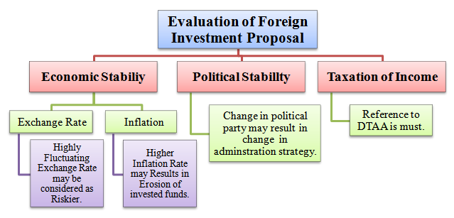 Evaluation of foreign investment proposal