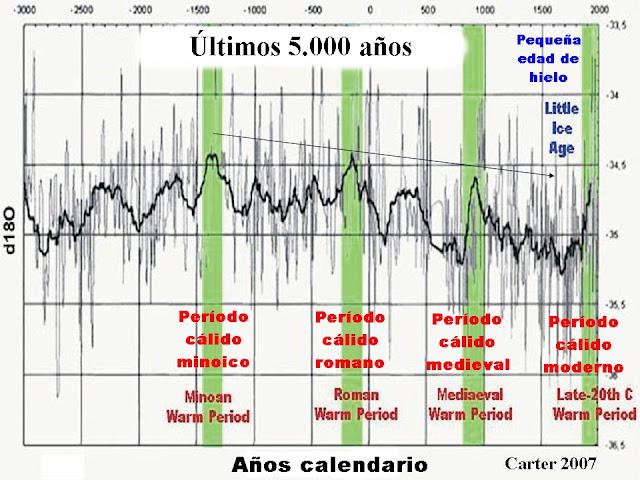 Temperatura_últimos_5000_años