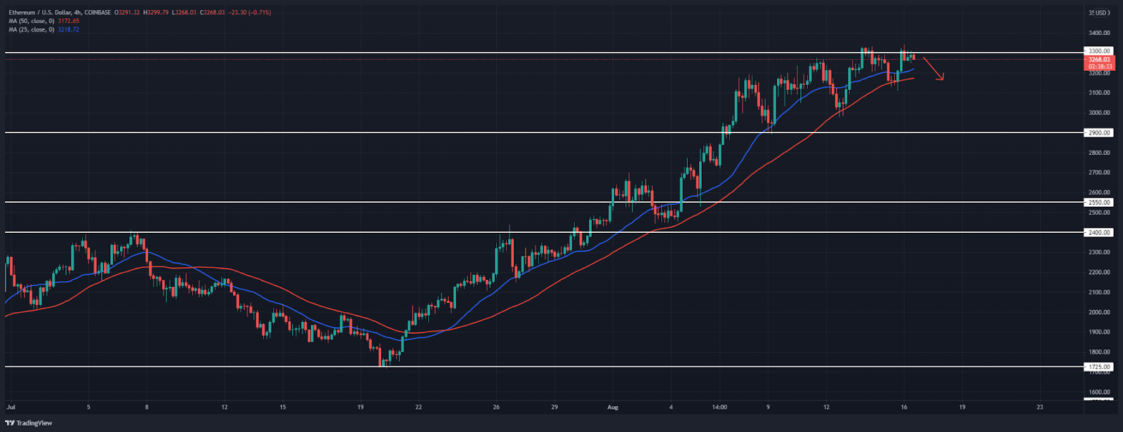 Ethereum Price Analysis: ETH fails to move above $3,300, another retracement today?