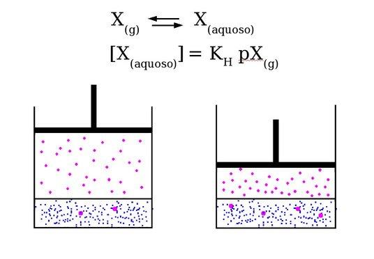lei de henry quimica e fisica