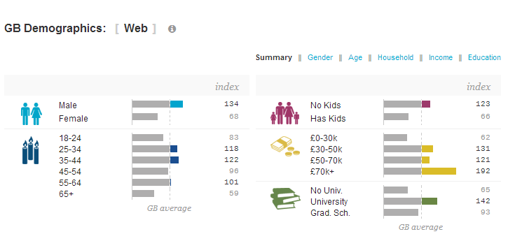 Traffic and Demographic Statistics by Quantcast.png