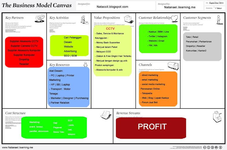 Contoh Business Plan Model Canvas