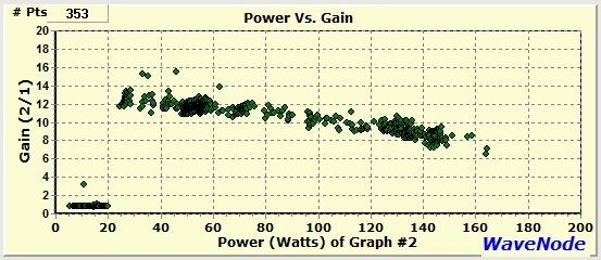 The WaveNode