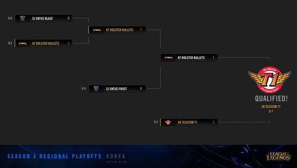 LMHT: Kết thúc vòng loại Hàn Quốc và Trung Quốc 1