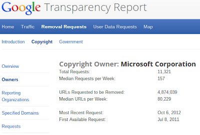 Transparency Microsoft