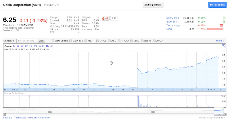 https://lh5.googleusercontent.com/-UbpXZs1vMb4/UjMygZRmTqI/AAAAAAAALog/GNgfL6DtOHE/s800/Nokia_Stock_exchange.jpg
