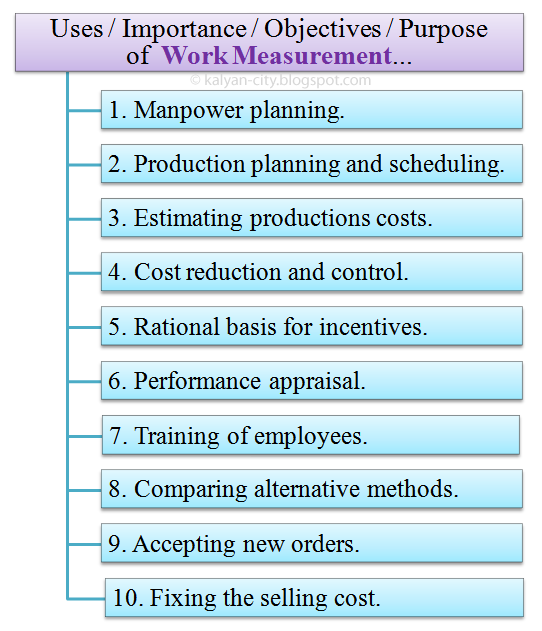 purpose of work measurement