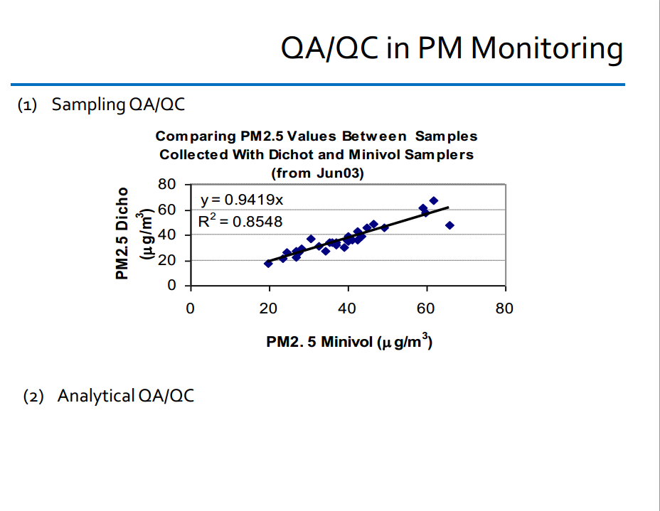 in PM monitoring: Sampling