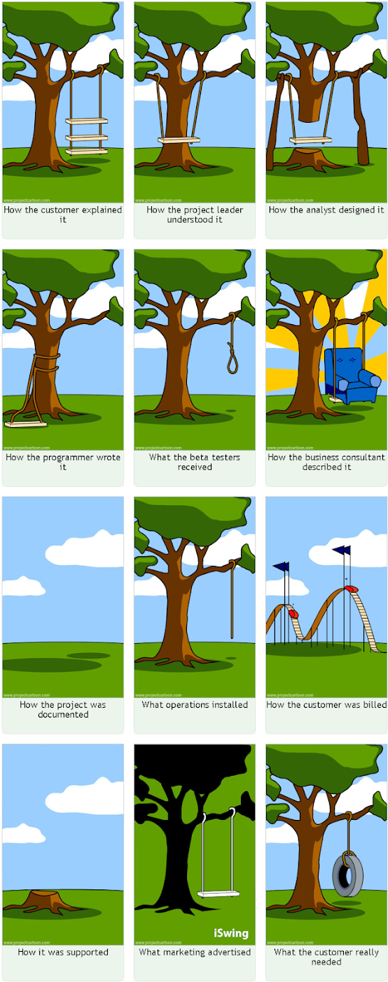 How IT Projects really work info grafic