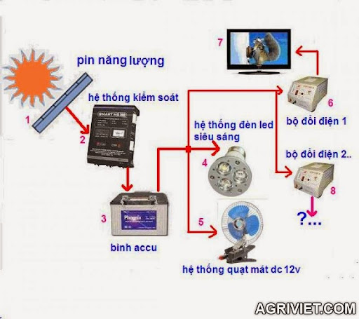 Agriviet.Com-he_thong_nang_luong_mat_troi_cho_nong_ho.JPG