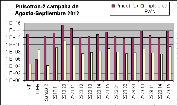 Pulsotron-2: Rresultado de ensayos Agosto-Septiembre 2012 Agosto%25202012%2520tabla